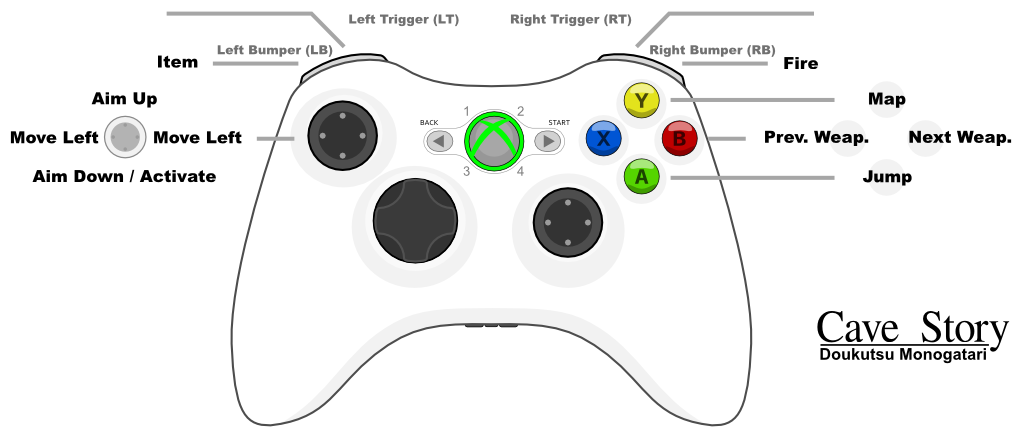 Xbox 360 Power Supply Types One Controller Buttons